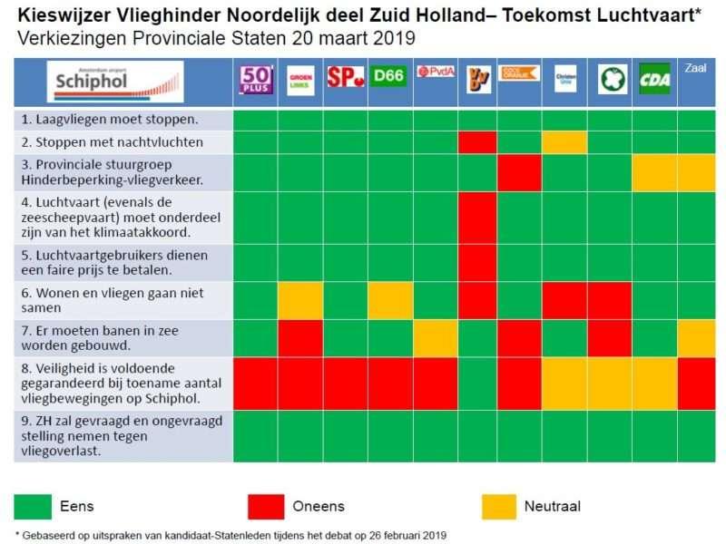 Vlieghinder Schiphol in noordelijk deel Zuid-Holland serieus punt op agenda
